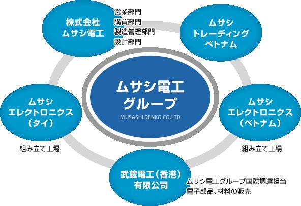 ムサシグループ 組織図